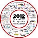 The Social TV Movement