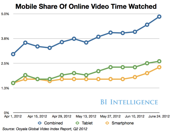 Why Mobile Video is Set to Explode